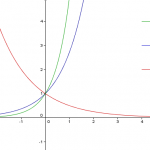 Az exponenciális függvény képe