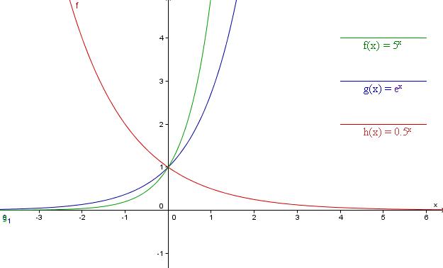 Ábrázolja, és jellemezze az exponenciális függvényt!
