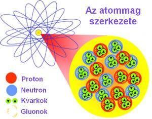 atommag_szerkezete