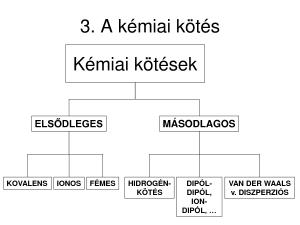 kemiai_kotesek