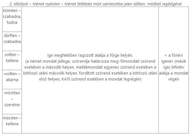 felteteles_mod_2