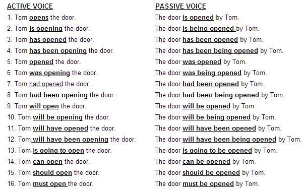 Szenvedő szerkezet az angolban – Passive voice