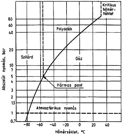 Az anyagok fizikai tulajdonságai és változásai